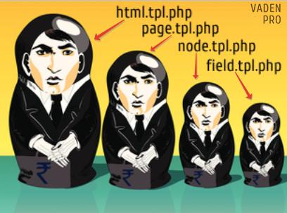 Drupal система файлов tpl.php