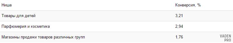 Таблица с чередующимися строками в Bootstrap