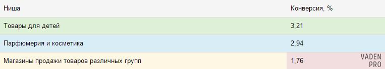 Bootstrap цветные ячейки таблиц