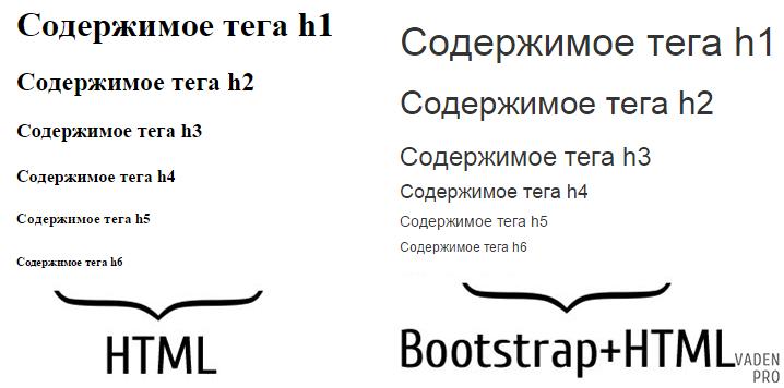 Bootstrap заголовки