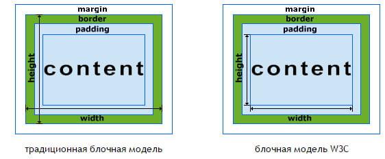 Отличие блочных моделей CSS