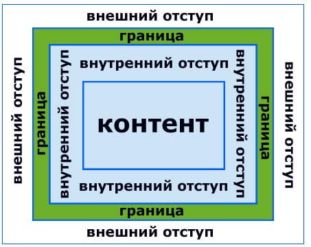 Общий вид блочного элемента