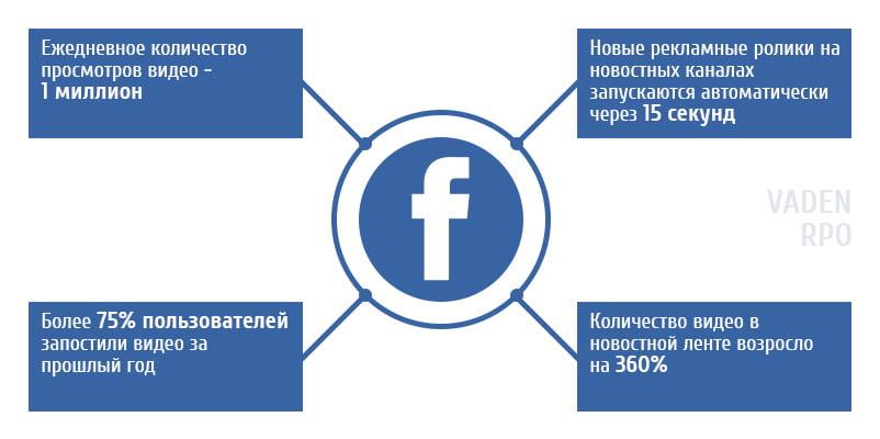 Инфографика для фейсбука