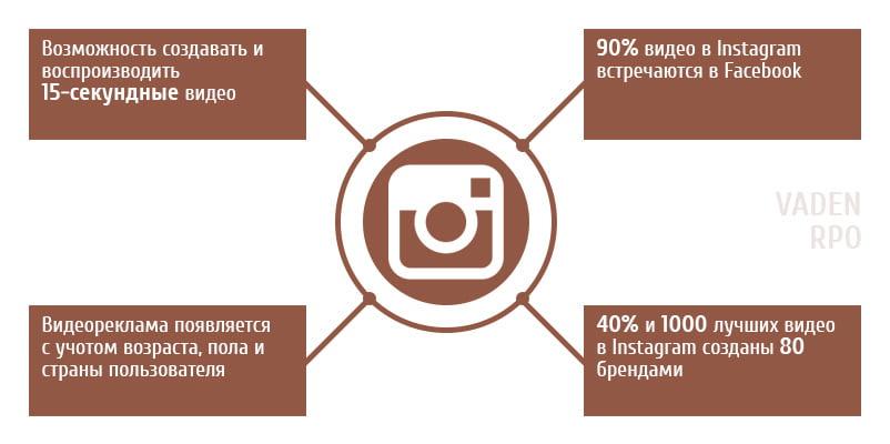 Инфографика для инстаграма