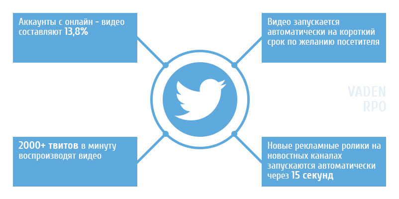 Инфографика для твитера