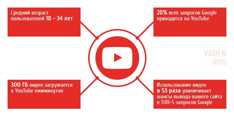 Инфографика для ютуба