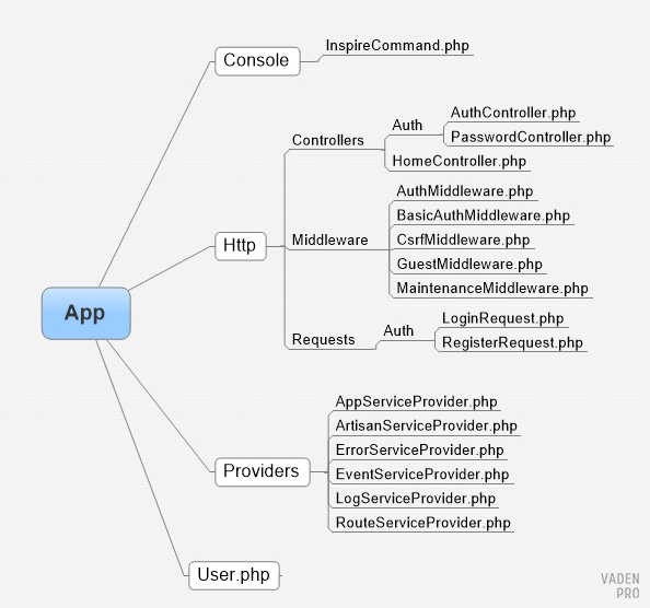 Laravel структура каталогов файлов