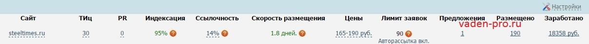 показатели сайта steeltimes.ru