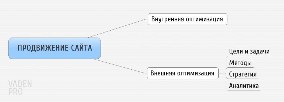 внешняя оптимизация сайта схема