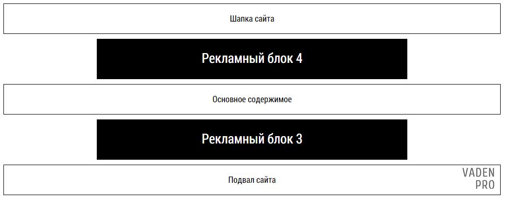 Ротация блоков на сайте