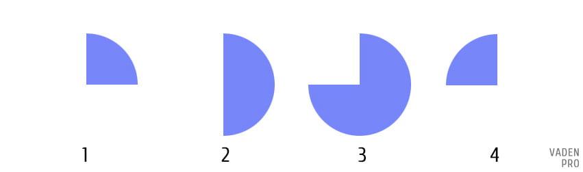 Схема углов