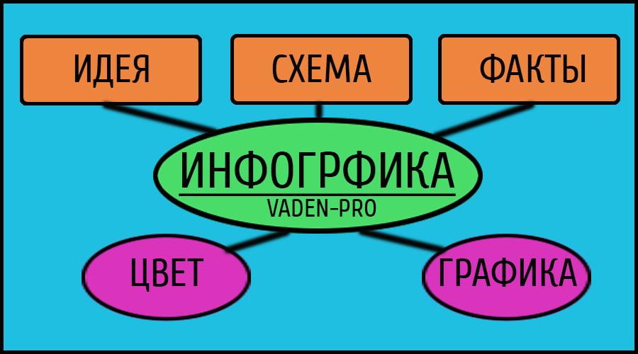 Алгоритм для создания инфографики
