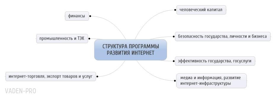 структура программы развития интернет