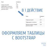 Таблицы Bootstrap