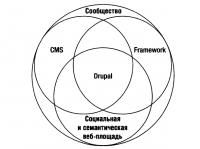 Что такое Drupal