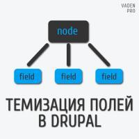 Темизация полей в Drupal
