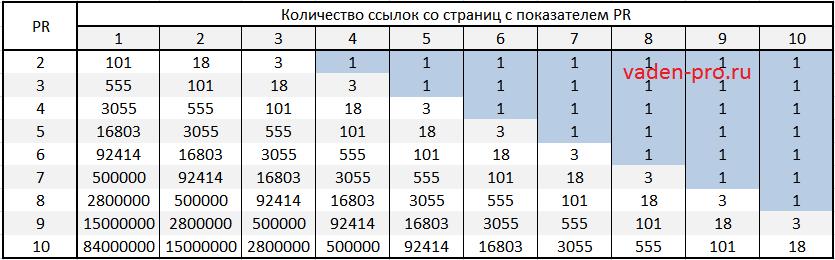 таблица показателей пр страниц донора и возможного пр